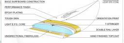 Bugz Surfboards 7´ 2 und 7´ 6